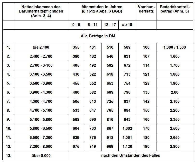 Kindesunterhalt - Düsseldorfer Tabelle 1999