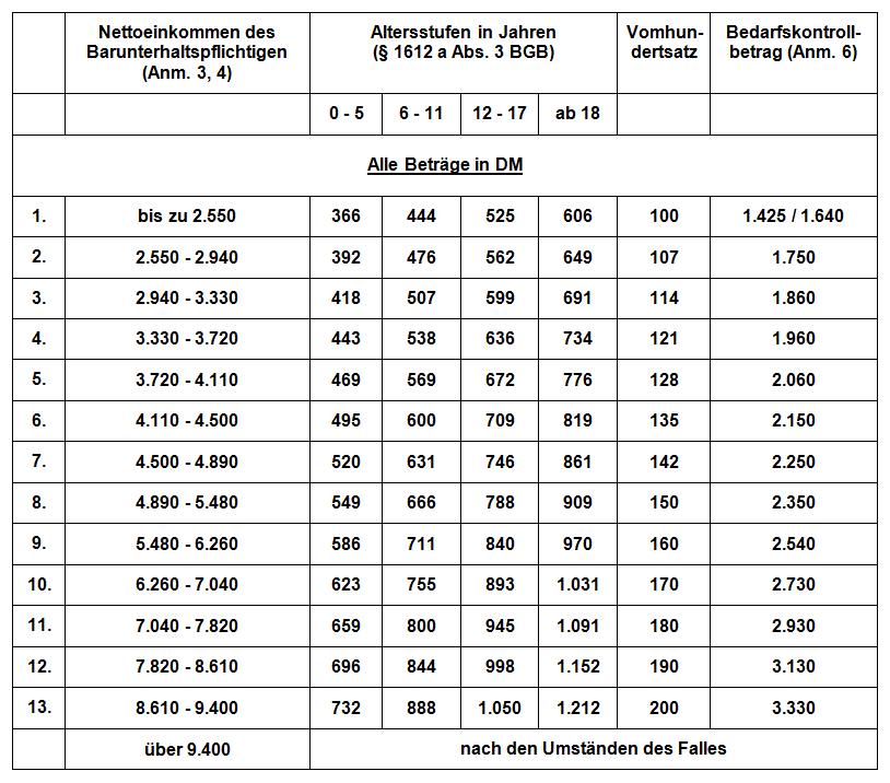Kindesunterhalt nach derDüsseldorfer Tabelle 2001