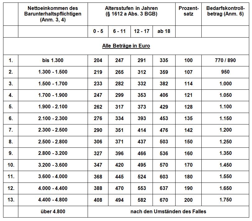 Kindesunterhalt Düsseldorfer Tabelle 2005