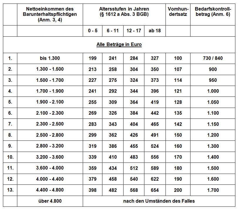 Kindesunterhalt nach der Düsseldorfer Tabelle
