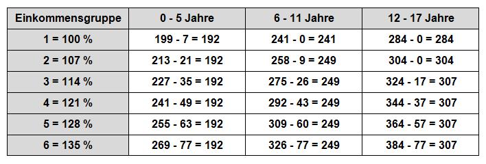 Zahlbeträge Düsseldorfer Tabelle 1.-3. Kind
