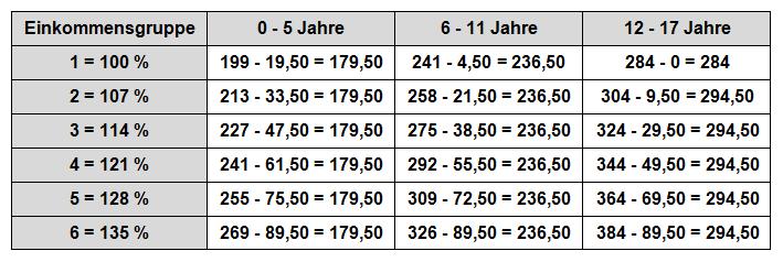 düsseldorfer tabelle 2003 - zahlbeträge 4