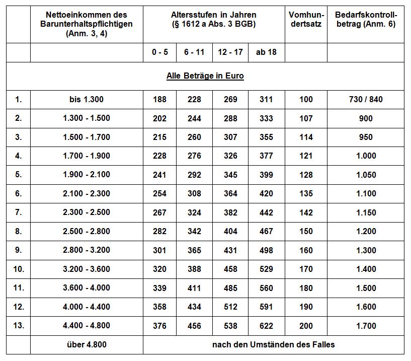Kindesunterhalt - Düsseldorfer Tabelle 2002