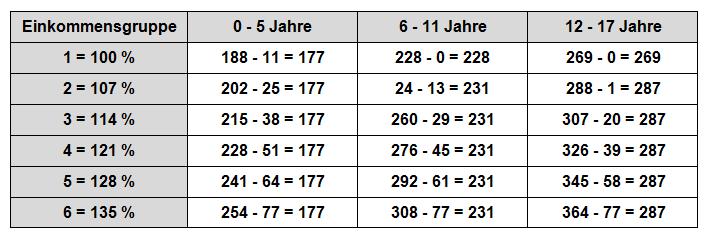 Zahlbeträge 1.-3. Kind - Düsseldorfer Tabelle 2002