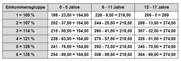 Düsseldorfer Tabelle 2002 - Zahlbeträge ab viertem Kind