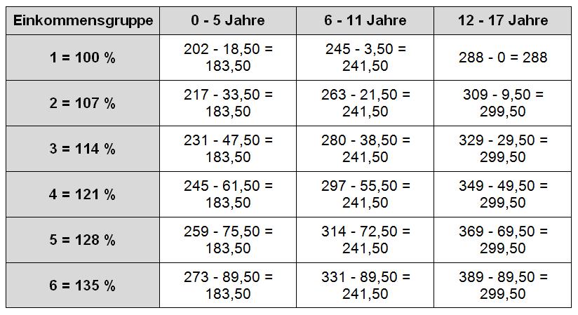 Düsseldorfer Tabelle 2007 Kindergeldanrechnung 4. Kind