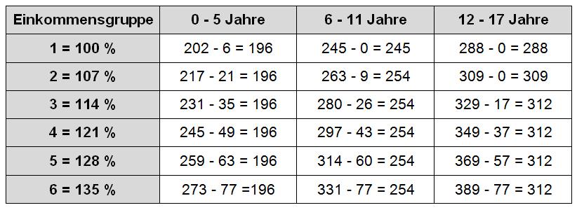 Düsseldorfer Tabelle 2007 Kindergeldanrechnung
