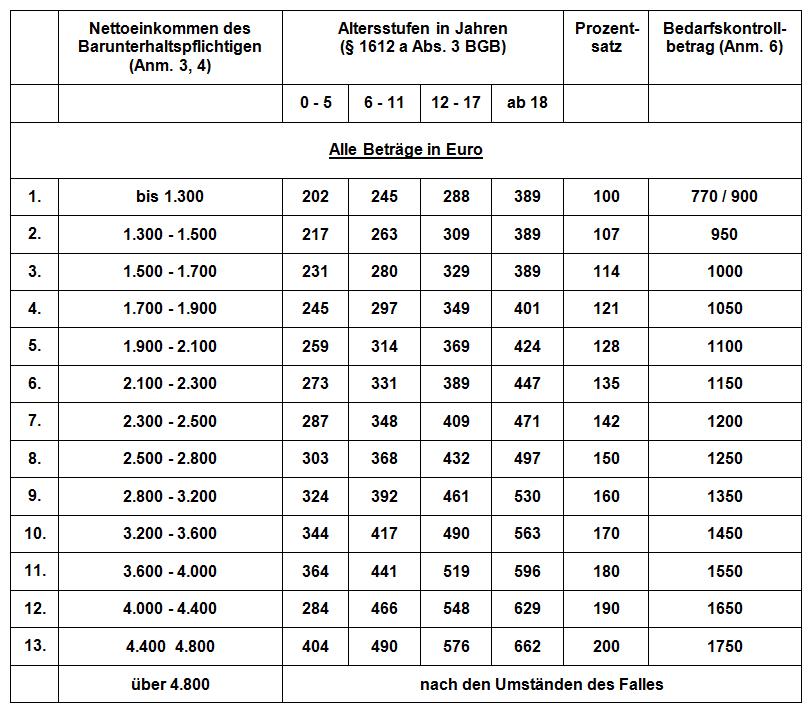 Kindesunterhalt Düsseldorfer Tabelle 2007