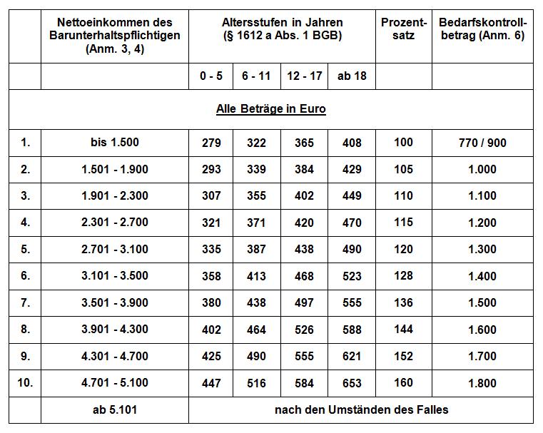 Kindesunterhalt Düsseldorfer Tabelle 2008