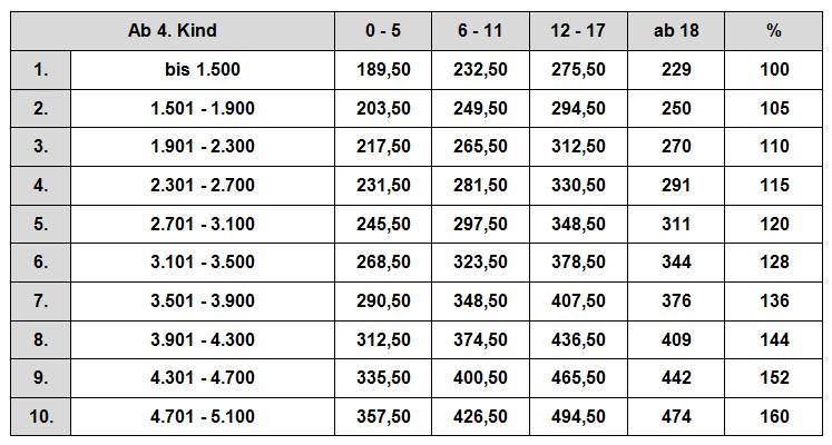 Zahlbeträge Düsseldorfer Tabelle ab 4 2008
