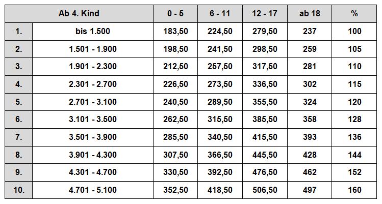zahlbeträge düsseldorfer tabelle ab 4 2009