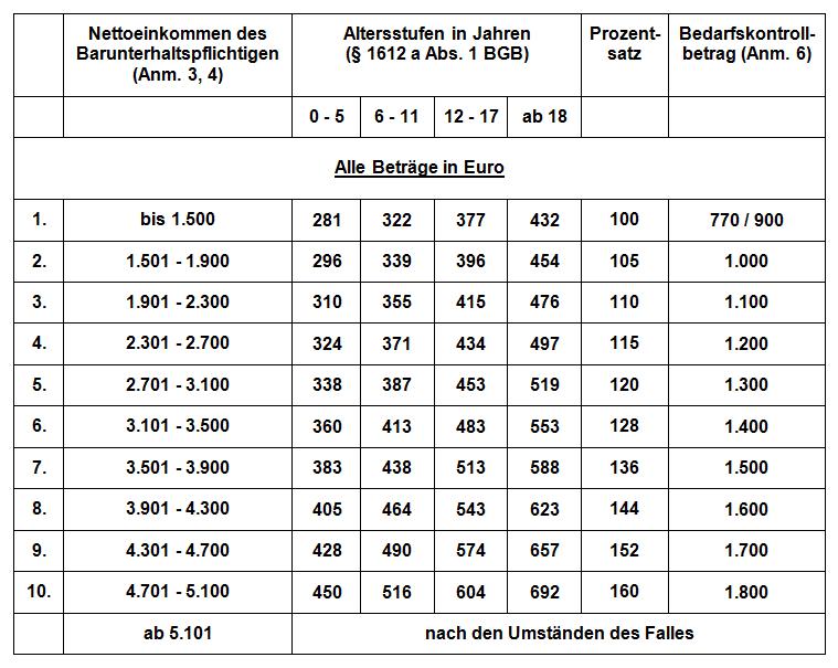 Kindesunterhalt - DDT 2009