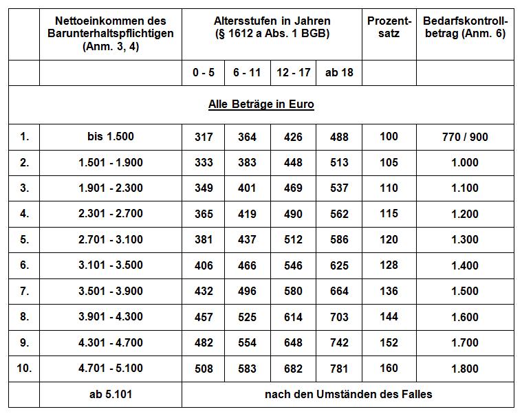 Kindesunterhalt - Düsseldorfer Tabelle 2010
