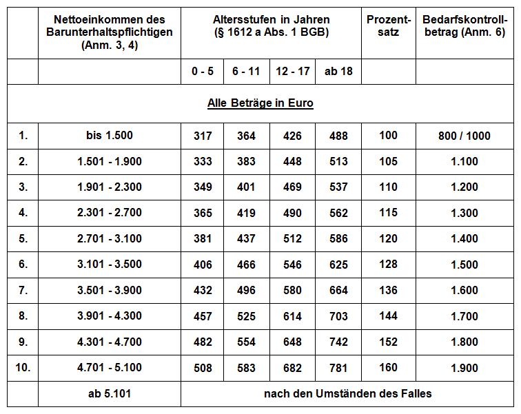 Düsseldorfer Tabelle 2013 - Kindesunterhalt