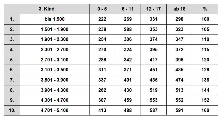 Düsseldorfer Tabelle 2010 - Zahlbeträge drittes Kind