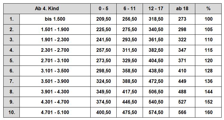 Düsseldorfer Tabelle 2010 - Zahlbeträge ab 4. Kind