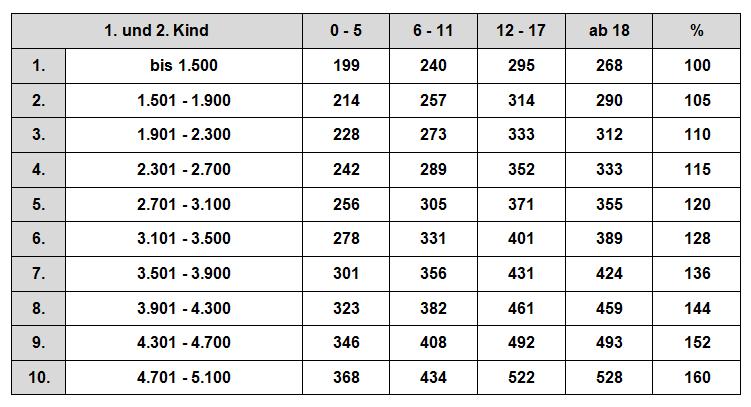 zahlbeträge düsseldorfer tabelle 1+2 2009