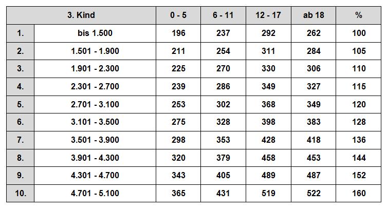zahlbeträge düsseldorfer tabelle 3 2009