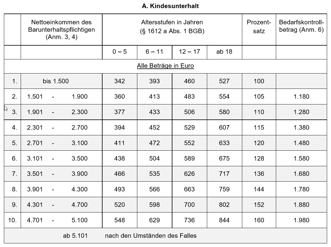 Düsseldorfer Tabelle 2017